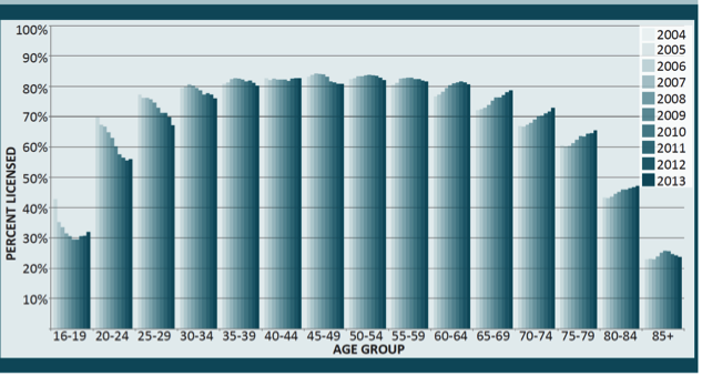 Licensed Drivers in Metro Vancouver by age group